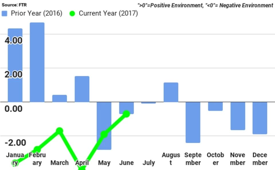 FTR June Shippers Conditions Index