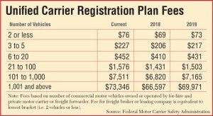 Unified Carrier Registration Plan Fees 2017-19