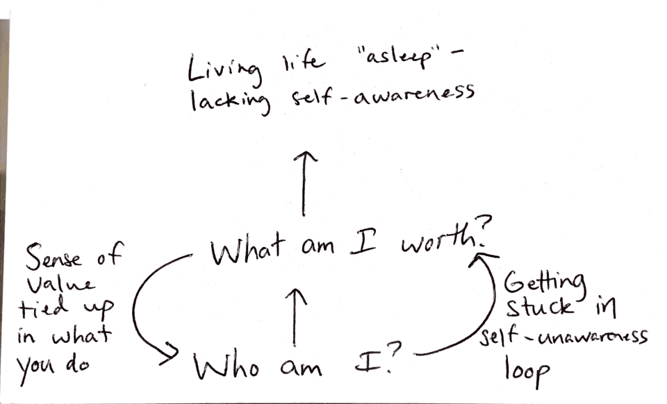 the wrong process to go about layering your identity and dignity