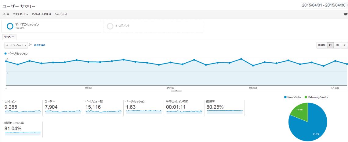 ブログ2015年4月