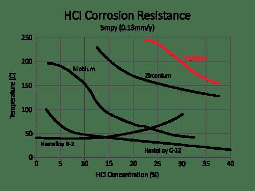 Corrosion Performance | Tantaline® Surface Treatment