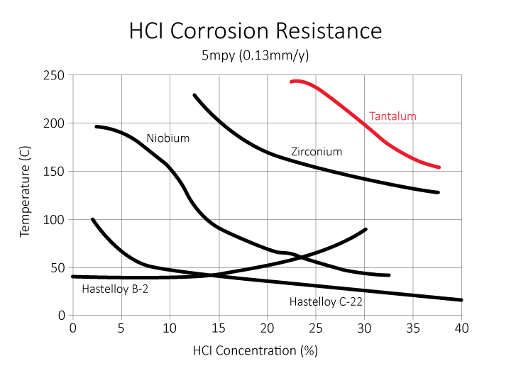 Tantalum HCl Corrosion Resistance
