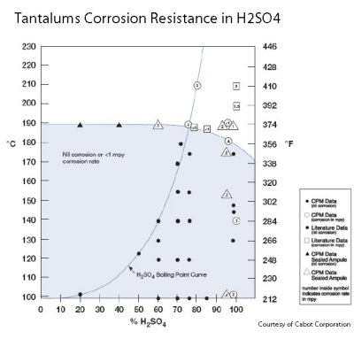 Corrosion Properties | Tantaline® Surface Treatment