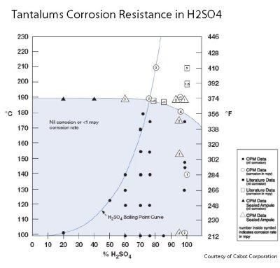 tantaline_tantalum_corrosion_resistance_sulfuric_acid