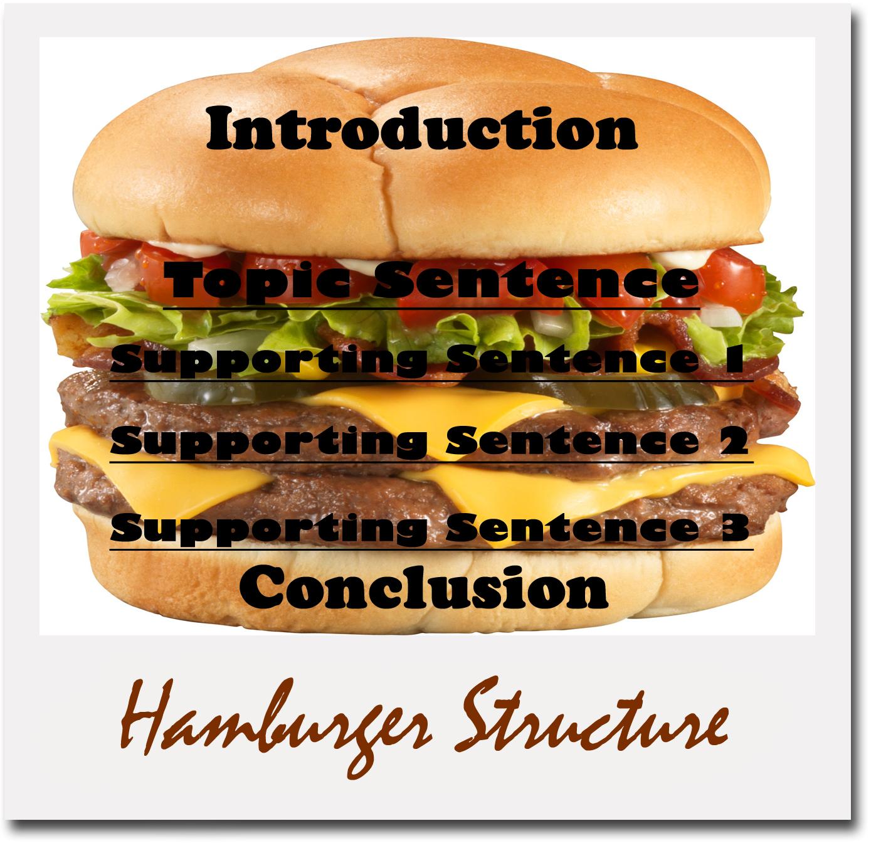 Using Hamburger Writing Organizer To Organize Ideas