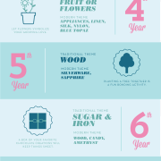Anniversary Gifts by Year infographics