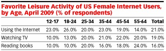 emarketer female