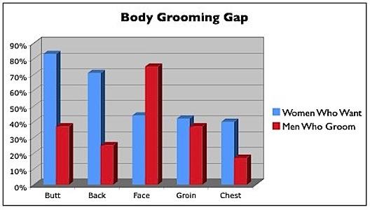 groominggap