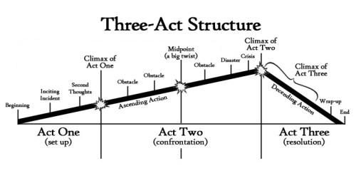 amanda_ThreeActStructureFlat