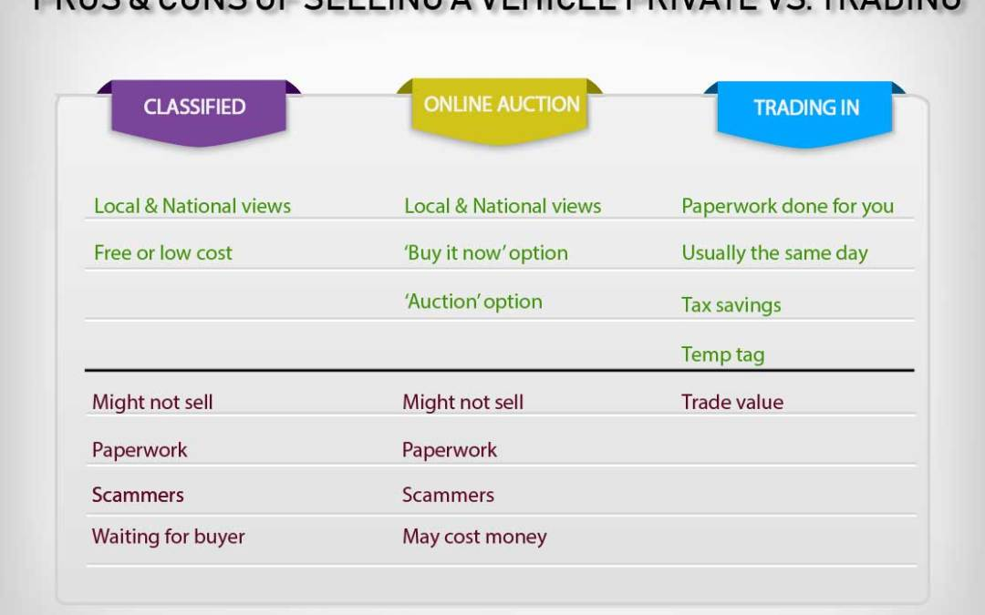 Pros and Cons of Selling a Car Privately Vs. Trading at a Dealership