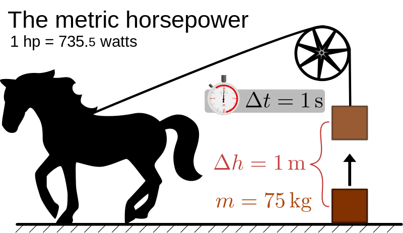 What Is Horsepower?