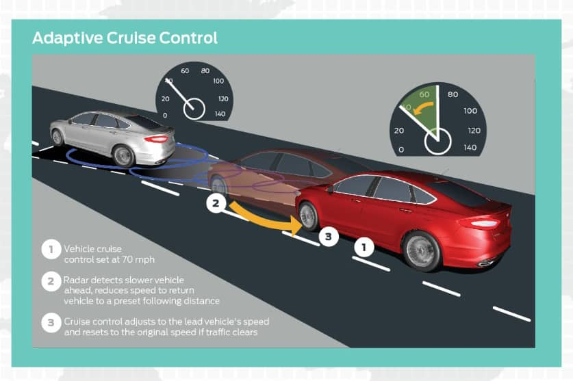Ford Adaptive Cruise Control-How To Set Up (Video)