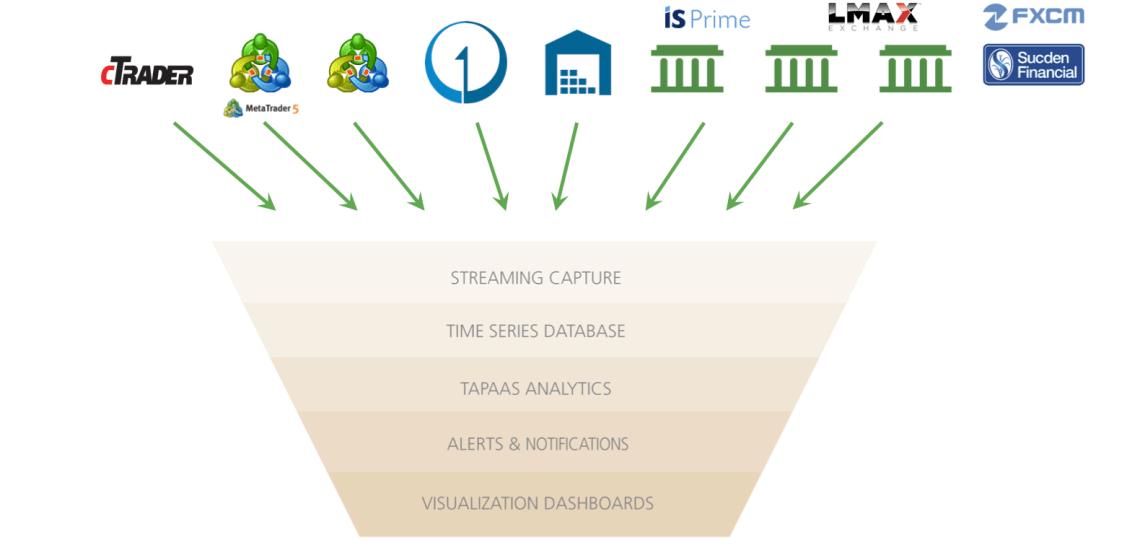 tapaas-eco-system-diagram