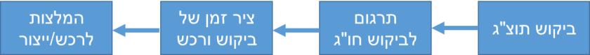 תהליך MRP