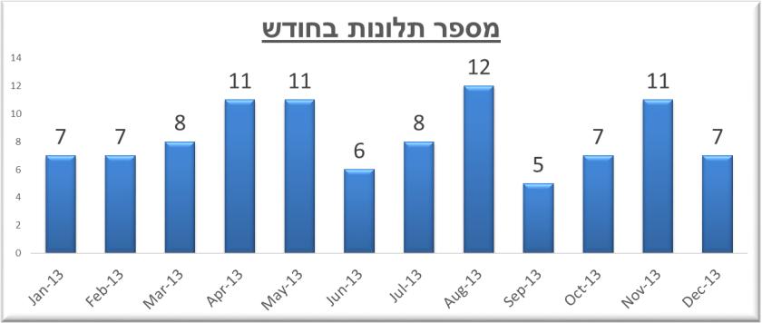 מספר תלונות בחודש