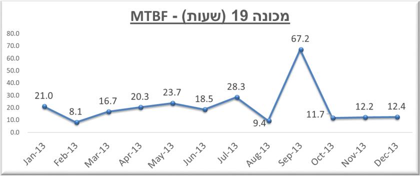 MTBF מכונה 19