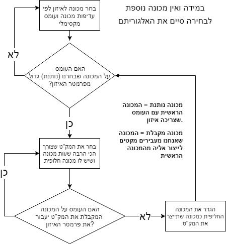 אלגוריתם איזון.png