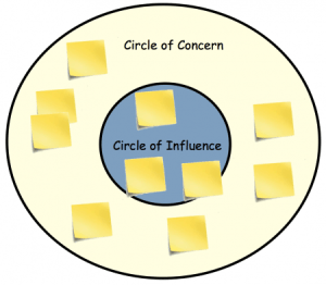 Circle of Concern | Circle of Influence
