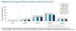 Grade 6 EQAO Provincial Math Scores