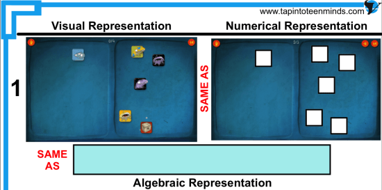 DragonBox Visual, Numerical and Algebraic Representations