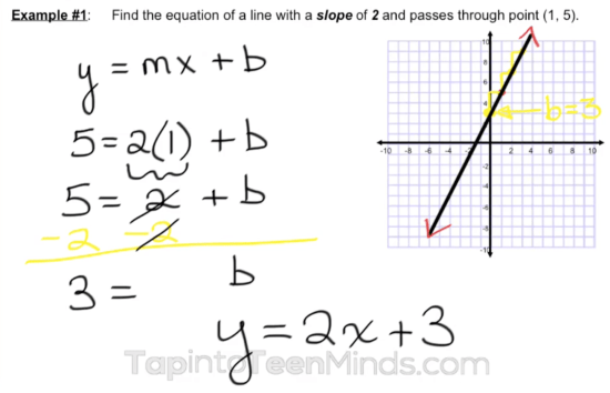 Finding Equation Given Slope and a Point Without Context