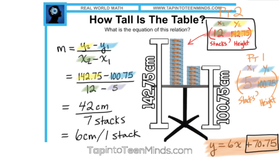 Thick Stacks 3 Act Math Task - Algebraic Slope Formula Solution