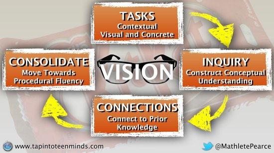 Math Vision - Making Fractions Contextual, Visual and Concrete