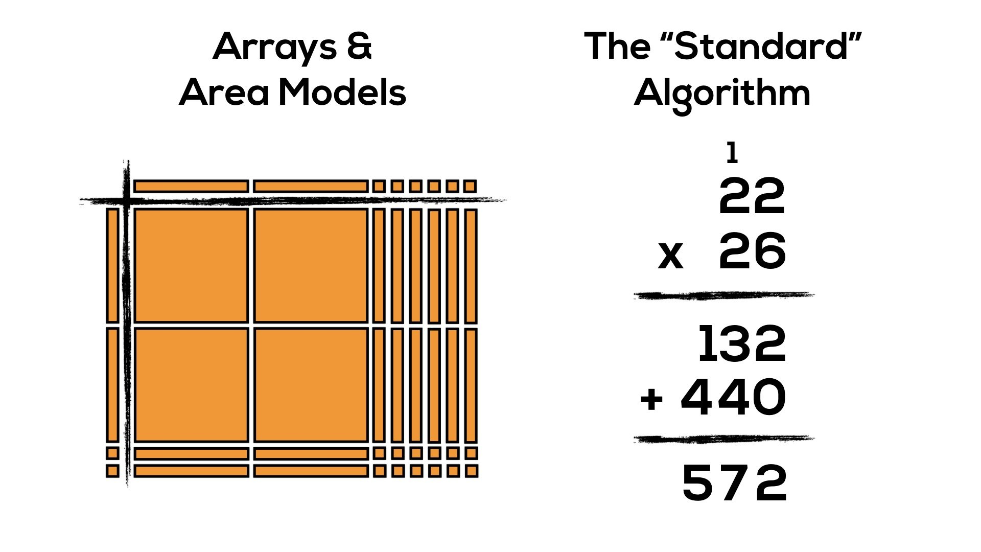 Progression Of Multiplication Arrays Area Models Amp The