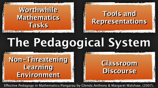 The Pedagogical System - Task Tools and Representation Non Threatening Class Environment Discourse