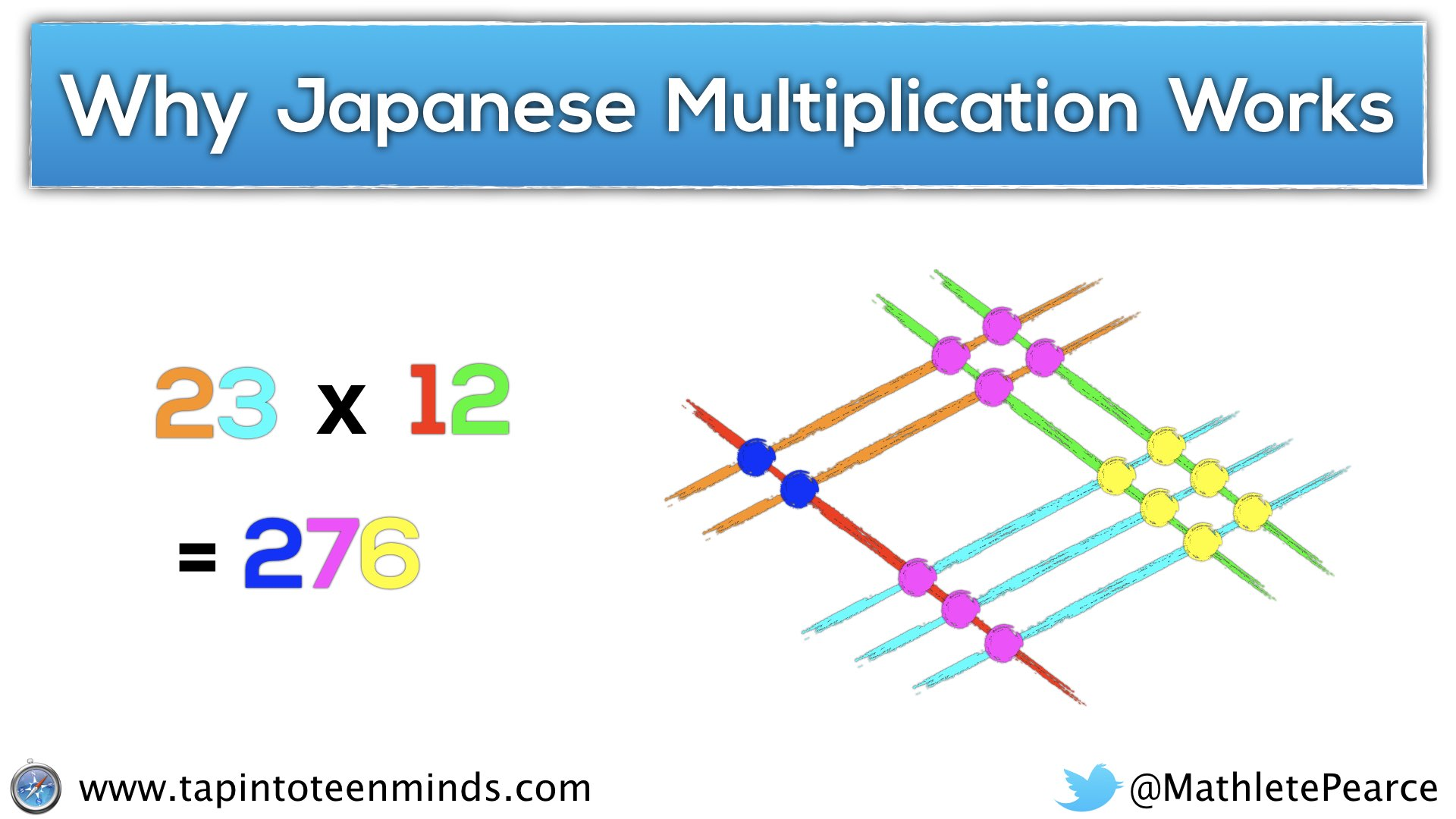 Eli5 How Does Japanese Multiplication Work Why Does This