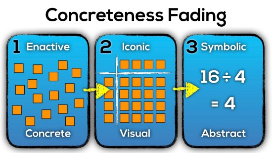 Progresson of Division - Concreteness Fading - Two Digit By One Digit Division