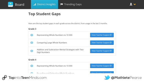 Knowledgehook Professional Learning Tools.005 Top Student Gaps