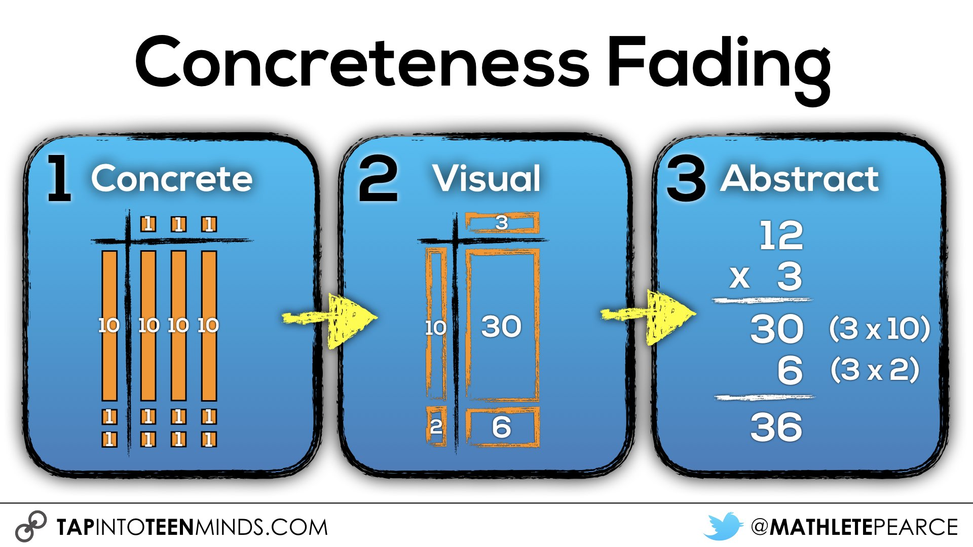 Making Math Moments Matter With The Concreteness Fading Model