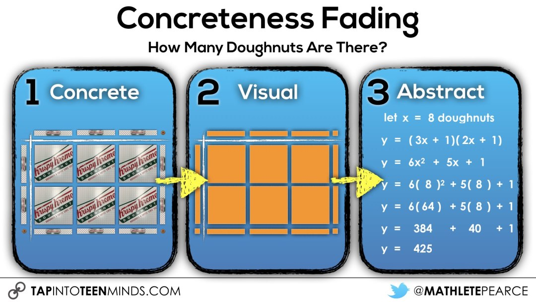 Concreteness Fading - Progression of Concreteness for Quadratics Expanding Factoring