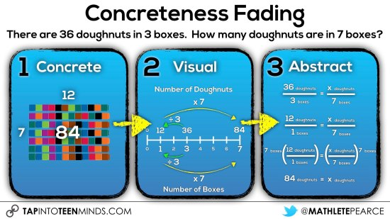 Concreteness Fading - cubes to double number line to solving a proportion