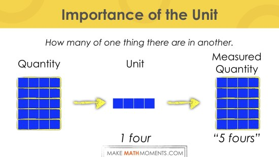 Why The Unit of Measure Matters.004 - Counting by unitizing fours