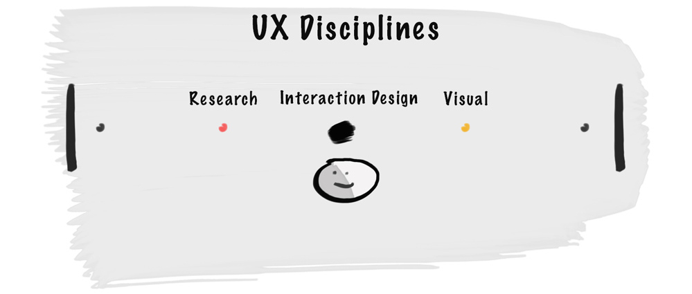 UX Umbrella