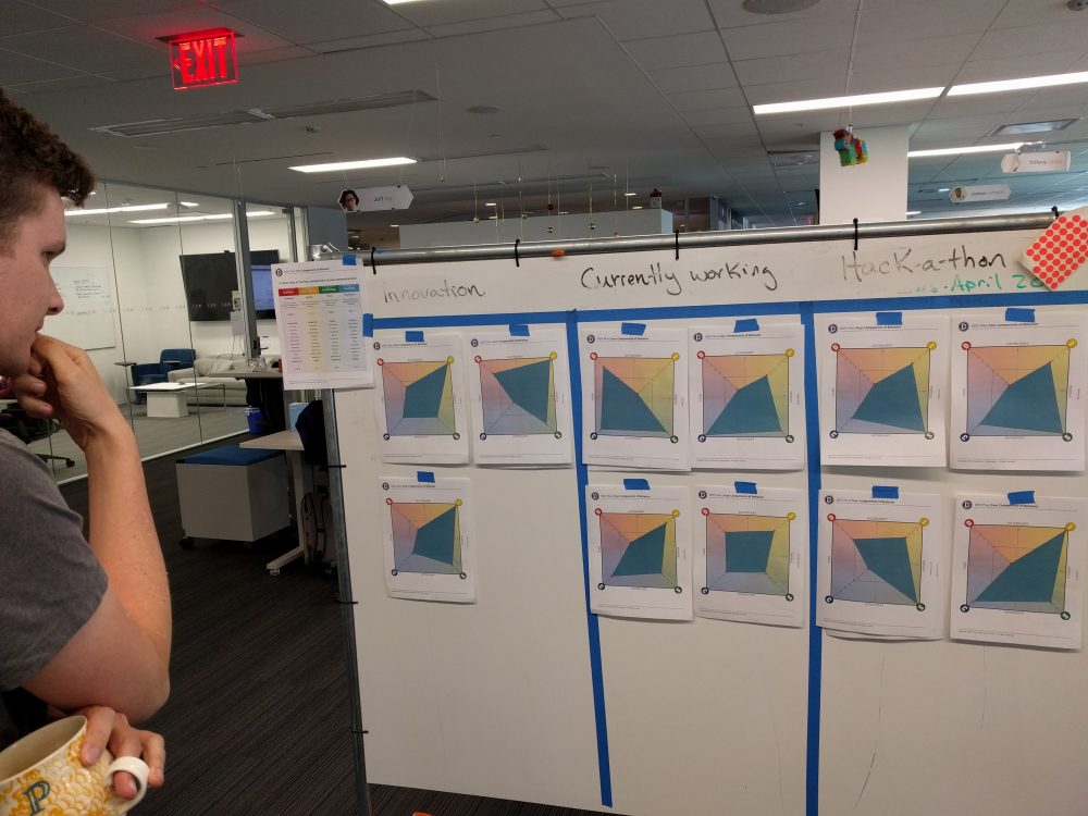 Personality Evaluation - DISC tests with designers for better team collaboration