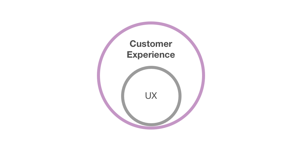 Customer Experience and UX