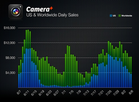 Camera+ month 2 sales