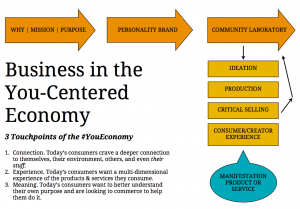 You Economy Business Road Map