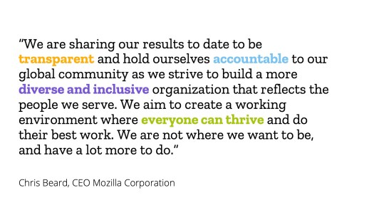 """""""We are sharing our results to date to be transparent and hold ourselves accountable to our global community as we strive to build a more diverse and inclusive organization that reflects the people we serve. We aim to create a working environment where everyone can thrive and do their best work. We are not where we want to be, and have a lot more to do."""" Chris Beard, CEO Mozilla Corporation"""