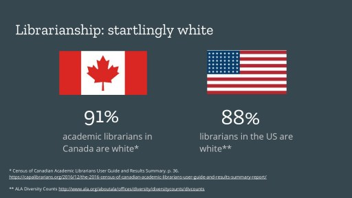 91% of academic librarians in Canada are white.  88% of librarians in the US are white.