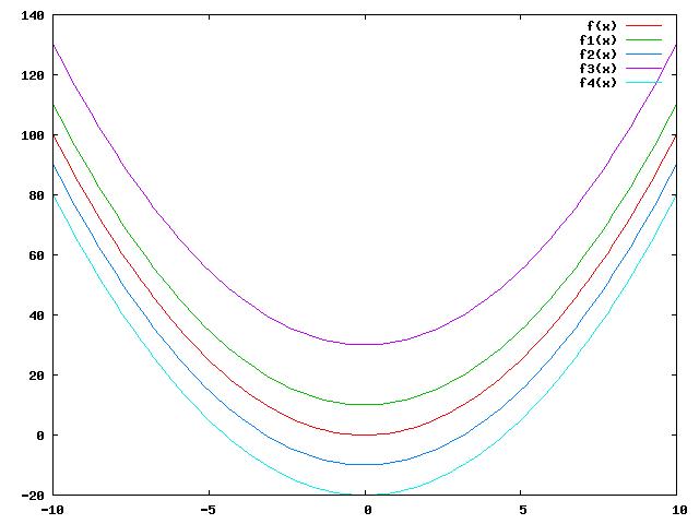 Equações diferenciais e Aproximação polinomial (1/4)