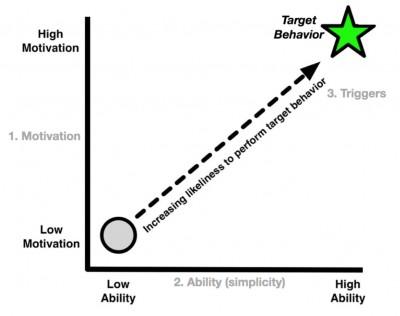 grafico motivacao habilidade gatilho