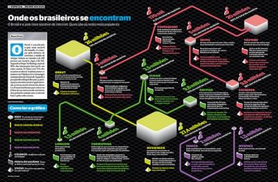 infografico sites de redes sociais brasil