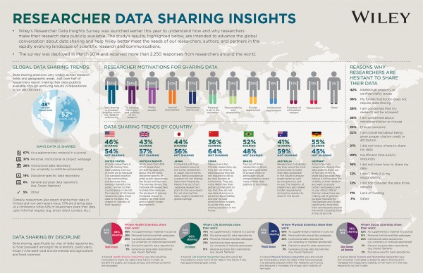 researcher data sharing insights