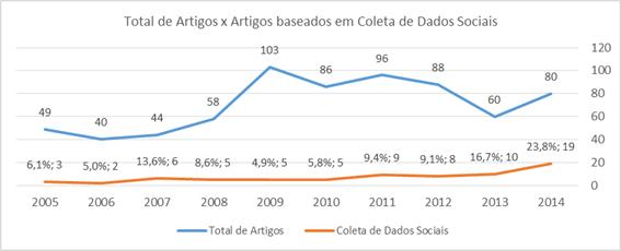 Total de Artigos x Artigos baseados em Coleta de Dados Sociais