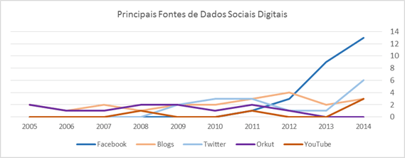 principais fontes de dados sociais digitais