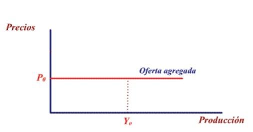 Curva de oferta agregada a corto plazo